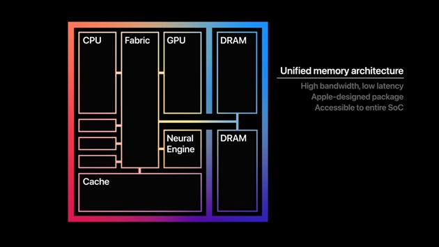 Přístup k datům všech součástí čipu se značně urychlila. Nutno počítat s tím, že paměť je využita i pro video.
