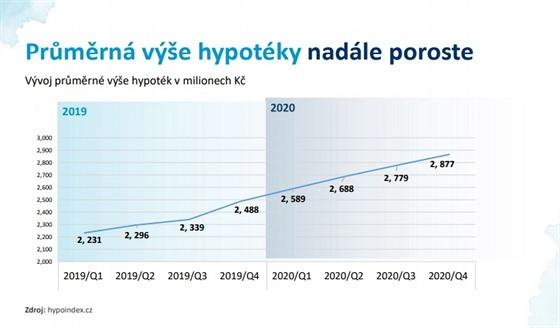 """""""Stále rostoucí ceny nemovitostí na českém trhu se promítají i do zvyšující se..."""