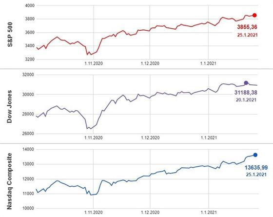 Americké akciové indexy