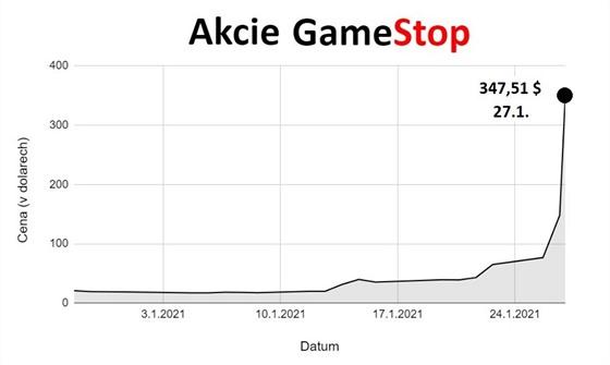 Akcie Gamestop