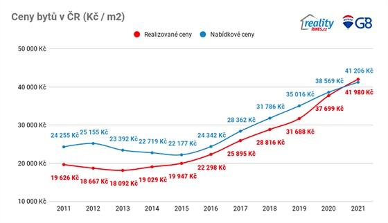 Vývoj průměrných cen za 1 m2 (bez Prahy a Brna)