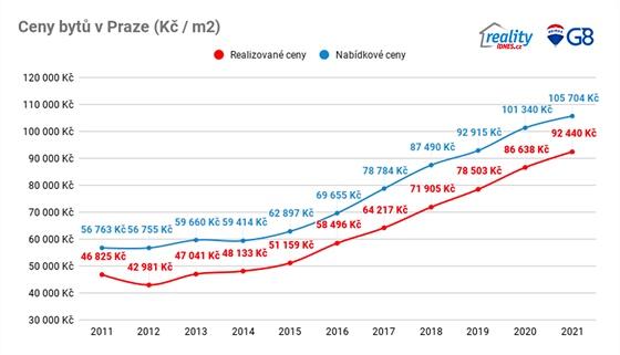 Vývoj průměrných cen za 1 m2 v Praze