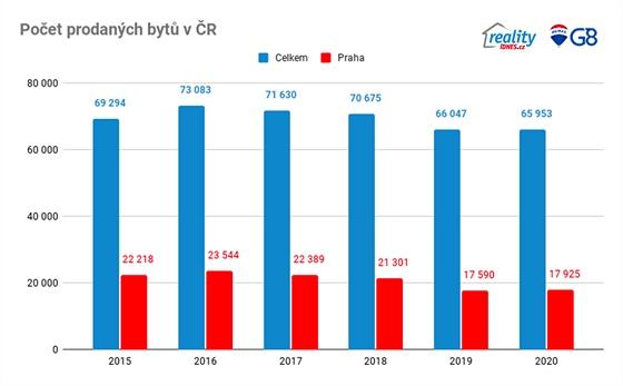 Počet prodaných bytů v ČR
