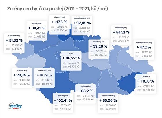 Změny cen v jednotlivých krajích ČR