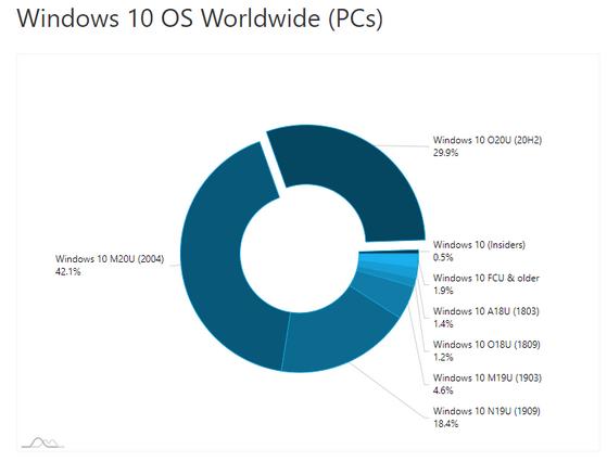 Aktuální podíl jednotlivıch verzí Windows 10