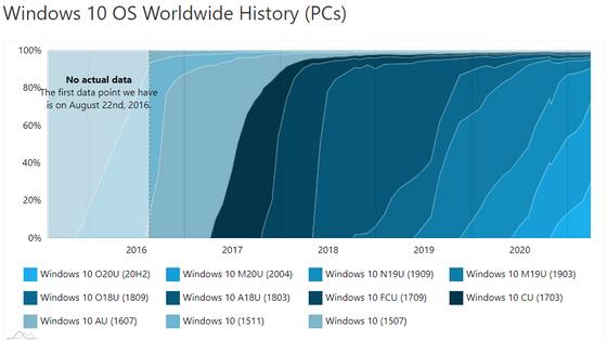 Historickı vıvoj jednotlivıch verzí Windows 10