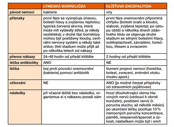 Informace o lymeské borrelióze a klíšťové encefalitidě