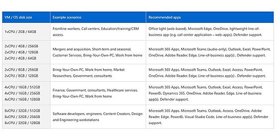 Vıběr konfigurací pro Windows 365 cloud PC.