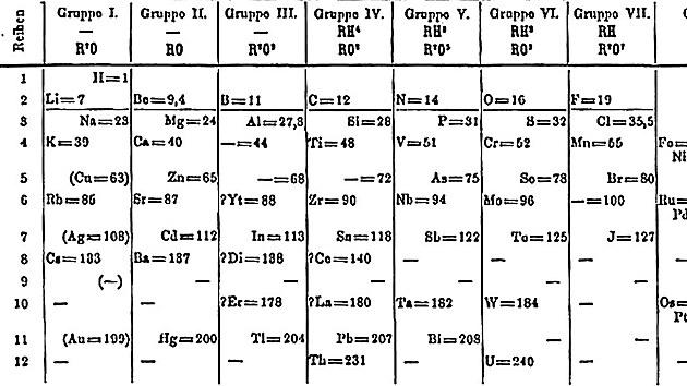 Periodická tabulka prvků Dmitrije Mendělejeva z roku 1871