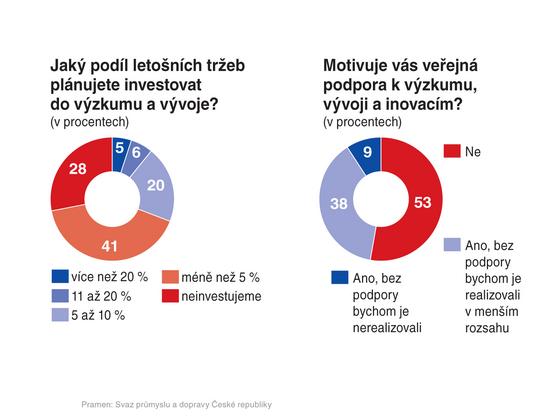 GRAF: Jakı podíl letošních tržeb plánujete investovat do vızkumu a vıvoje? /...