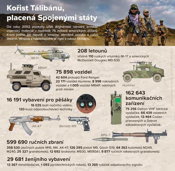 INFOGRAFIKA: Kořist Tálibánu, placená Spojenımi státy