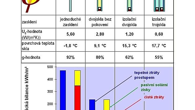 Roční energetická bilance jednotlivıch druhů zasklení