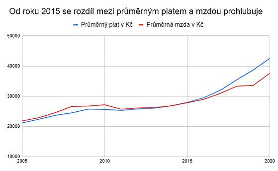 Růst mezd a platů od roku 2005. Zdroj dat: IPSV