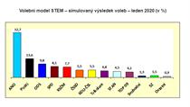 Volební model STEM - simulovanı vısledek voleb (leden 2020).