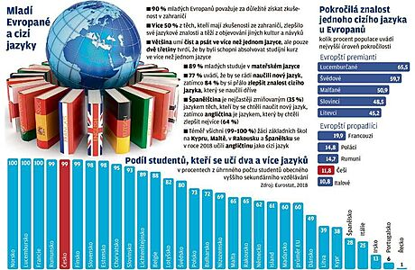 Mladí Evropané a cizí jazyky.