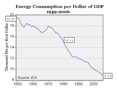 Energy Consumption per Dollar of GDP 1949-2006