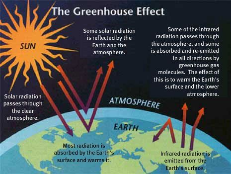 greenhouse effect from safeclimate site