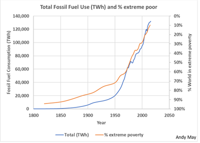 Poverty and Energy