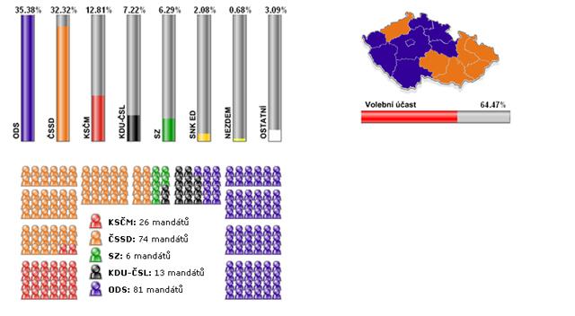Volby 2006 - konečné výsledky