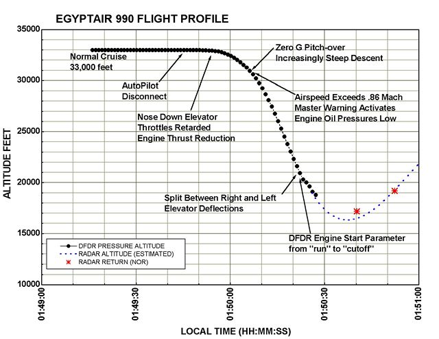 Flight profile of EgyptAir Flight 990, from NTSB investigation files