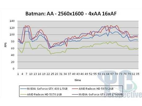 GeForce GTX 480: Batman