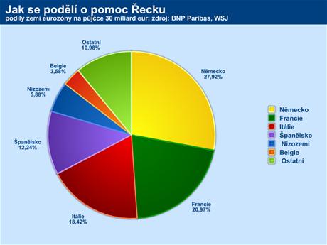 Online pujcky ihned trhové sviny slovensko