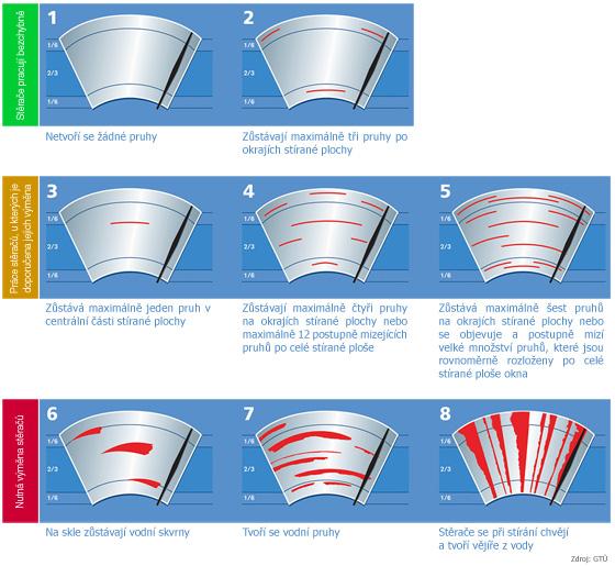 infografika - Kdy je třeba vyměnit stěrače