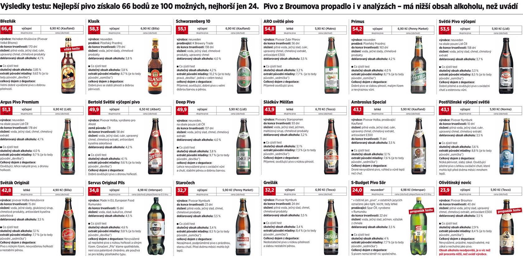 Test DNES - Levná piva