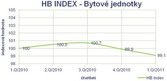 HB index - Byty