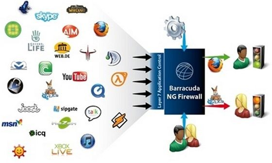 Barracuda NG Firewall 2