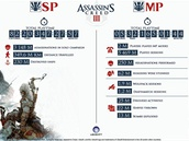 Assassin's Creed 3 v číslech
