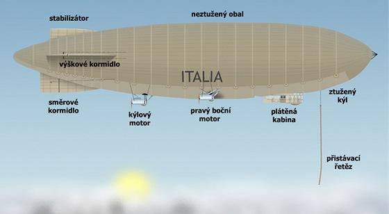 Vzducholoď Italia  český trosečník musel na kře jíst odporné italské ... ef5a3a2bac1