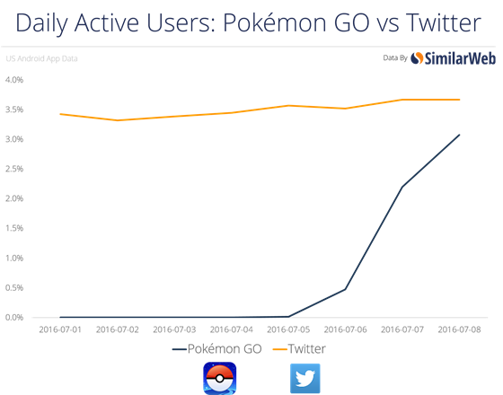 Pokémon Go vs Twitter