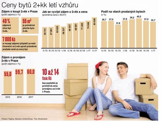 Ceny bytů 2+kk letí vzhůru