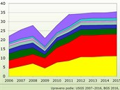 Změny ve využití lithia v posledním desetiletí.