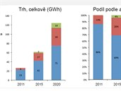 Odhad vývoje trhu s bateriemi v příštích několika letech. Jak je vidno, výroba...