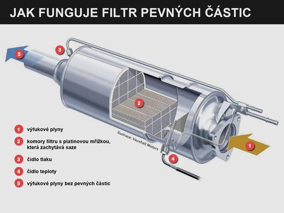 Jak funguje filtr pevných částic (DPF)