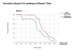 Datová propustnost modemu Intel a Qualcomm v iPhonu 7 Plus