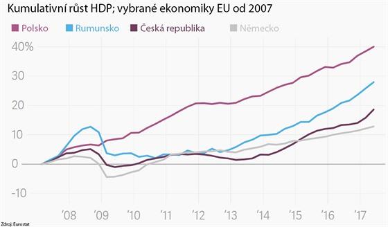 Kumulaticní růst HDP; vybrané ekonomiky.