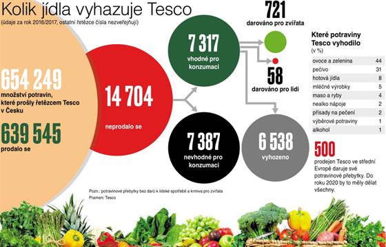 Kolik jídla vyhazuje Tesco