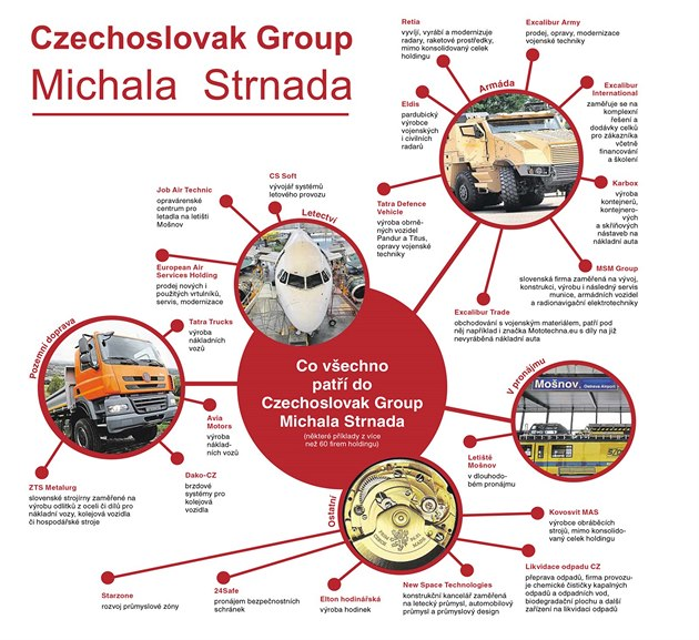 Czechoslovak Group Michala Strnada