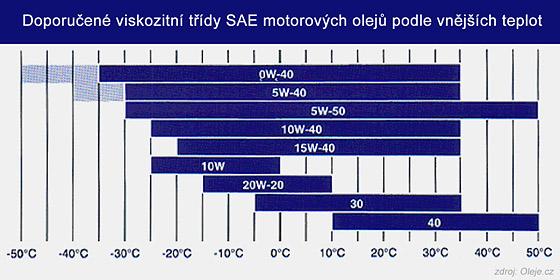 Doporučené viskozitní třídy SAE motorových olejů podle vnějších teplot
