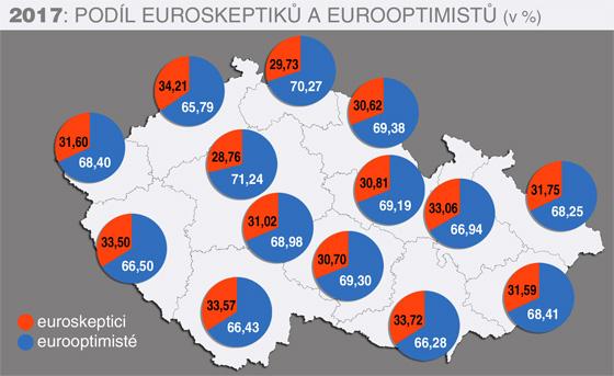 2017: Podíl euroskeptiků a eurooptimistů v jednotlivých krajích ČR