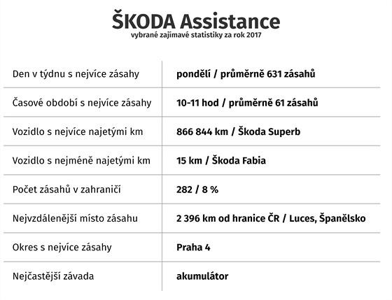 Ze statistik ŠKODA Assistance