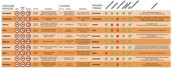 Předpisy a pokuty v cizině