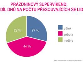 Statisticky provozu odjezd na dovolenou první prázdninový víkend