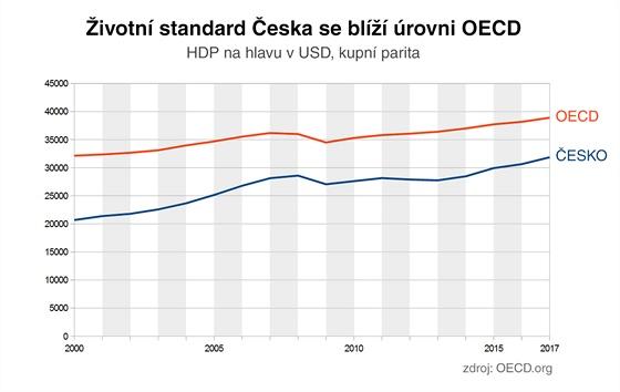 Životní standard Česka se blíží úrovni OECD