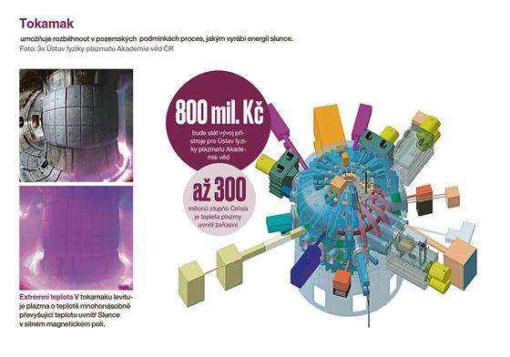 Tokamak je zařízení, vytvářející toroidální magnetické pole, používané jako...