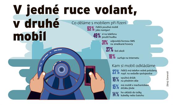 INFOGRAFIKA: Co děláme s mobilem při řízení