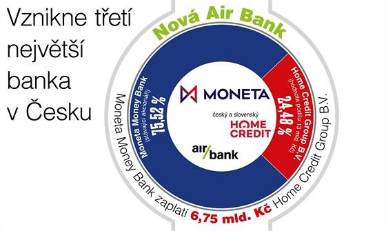 Vznikne třetí největší banka v Česku